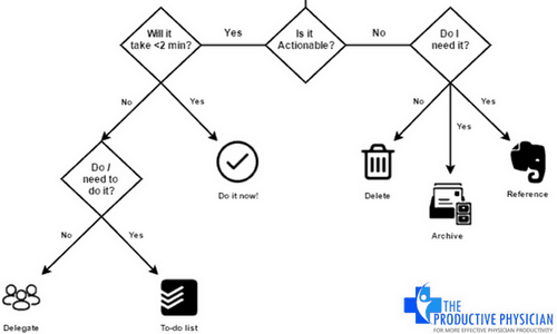 Inbox Zero Email Workflow